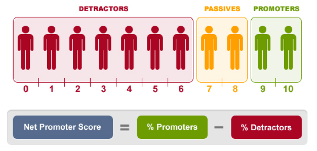 what is net promoter score and how to calculate?