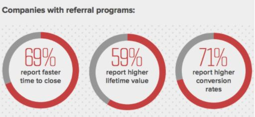 Statistics on the effectiveness of referral programs