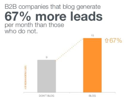 Graph of the effectiveness of content marketing for B2B companies