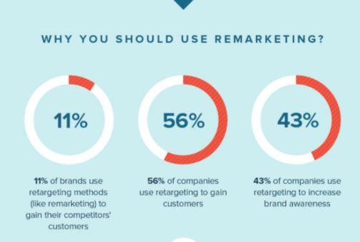 Statistics on the effectiveness of remarketing
