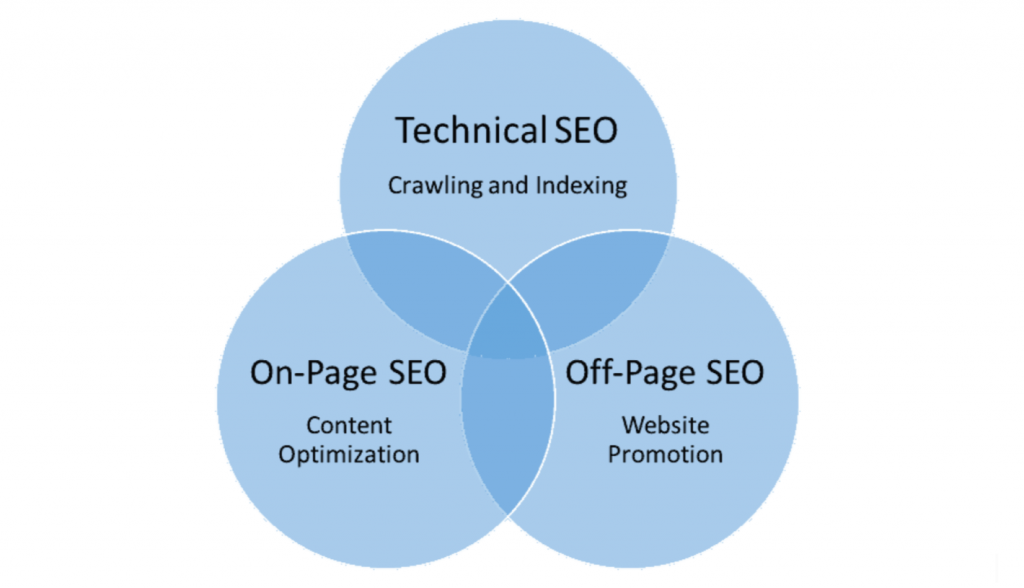 technical set, on page seo and off page seo