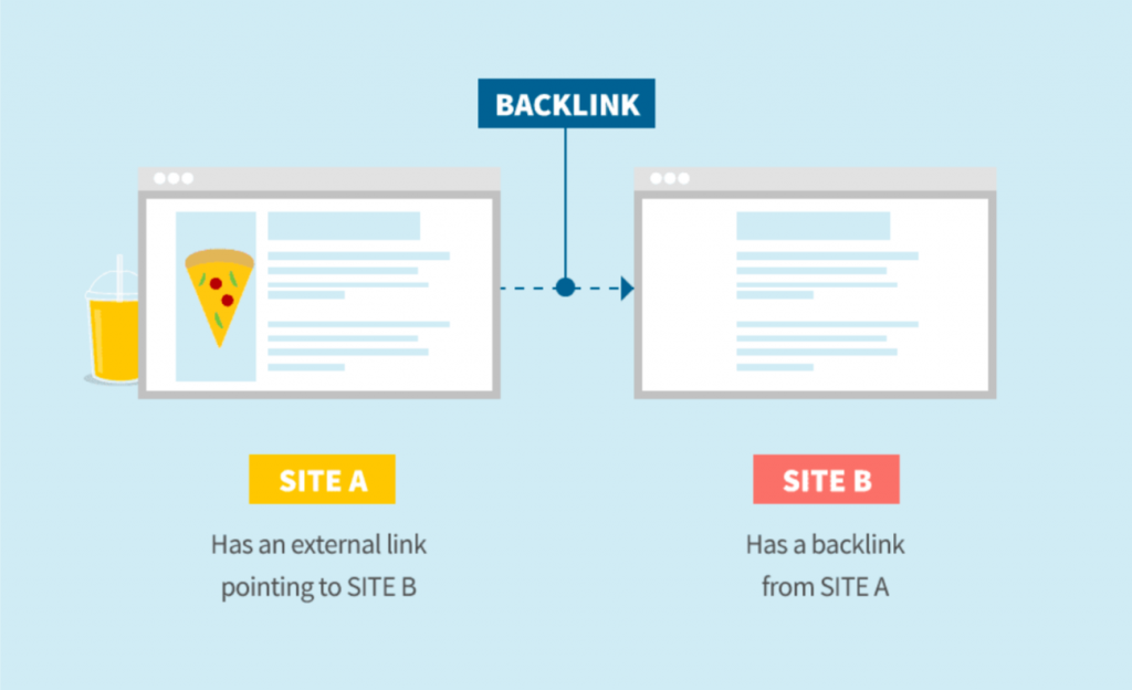 Is backlinks in seo really works